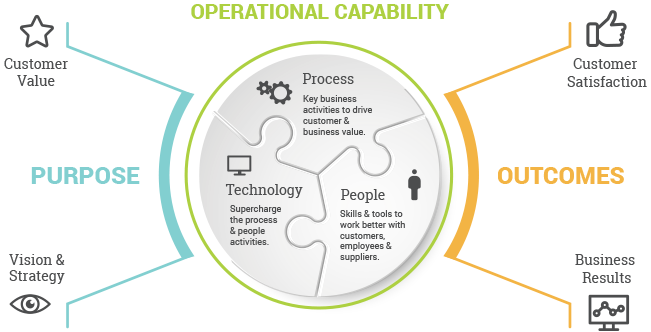 Operational Capability, Purpose and Outcomes